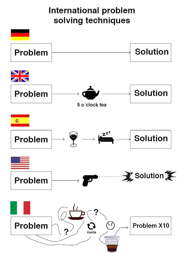 Problem-Solving-International